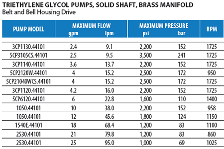 Brass TEG Pumps